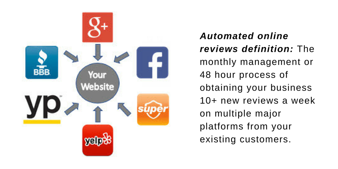 Automated online reviews definition_ The monthly management or 48 hour process (2)